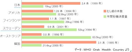 国別のむし歯本数のグラフ